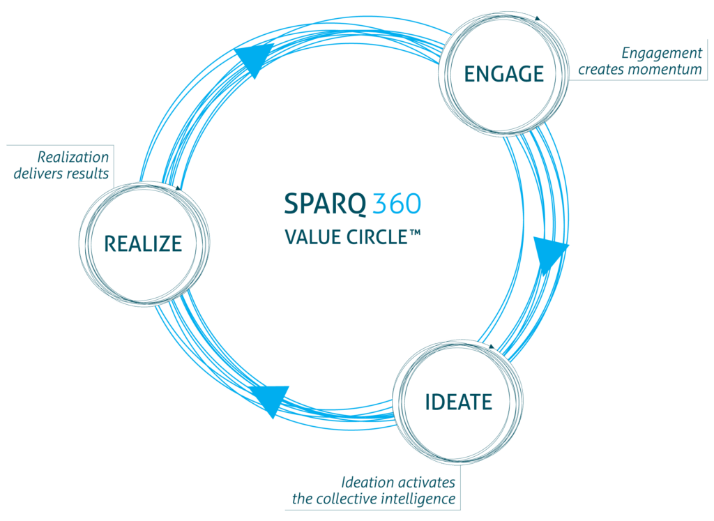 SPARQ360 – Creating momentum, Delivering results