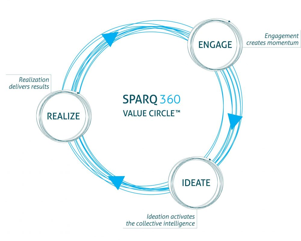 SPARQ-Value-Circle-change management page-min